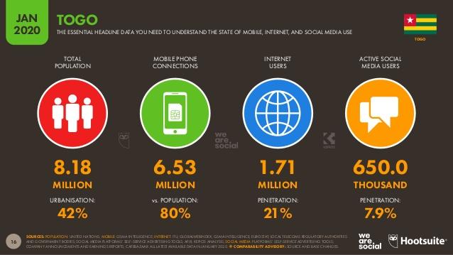 1,71 million d'internautes au Togo, voici les autres chiffres à connaître sur Internet
